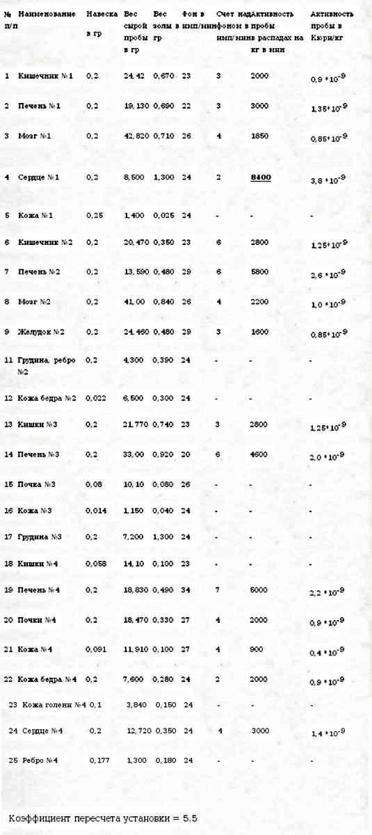 Результаты замеров заражения частей тел участников группы Дятлова