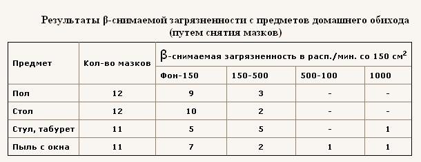 Результаты b-снимаемой загрязненности предметов домашнего обихода