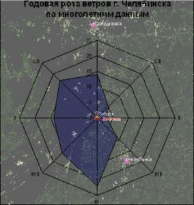 Годовая роза ветров Челябинска по многолетним данным