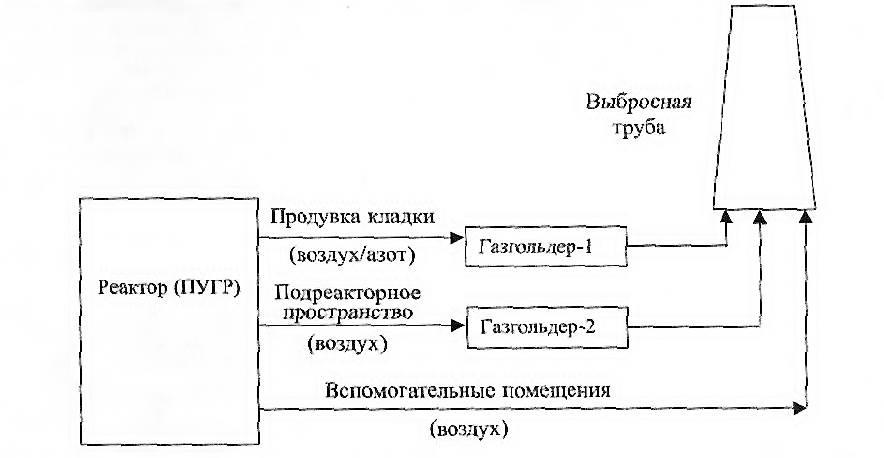 Упрощенная схема очистки ИРГ в вентиляционных сдувкях реактора