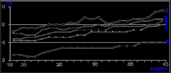Динамика возрастных изменений периметров аорты на пяти уровнях в возрастном интервале 18-40 лет